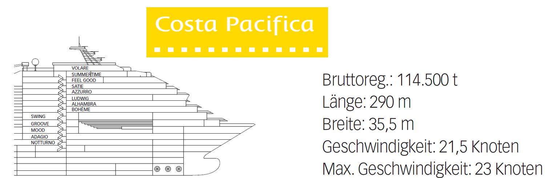 Aktueller Deckplan Der Costa Pacifica